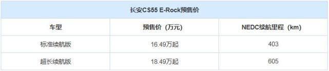 长安新能源CS55纯电版将于7月9日上市