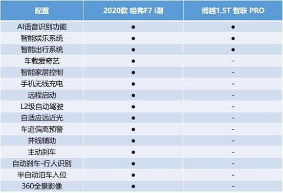 同为中国品牌爆款SUV 哈弗F7和博越PRO谁对年轻人更友好