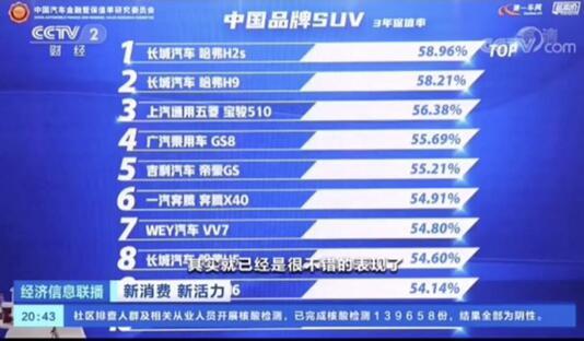 """中国品牌SUV二手车保值率排行榜 长城占据""""半壁江山"""""""
