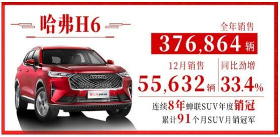 同比劲增33.4%! 国民神车哈弗H6 12月月销55632辆