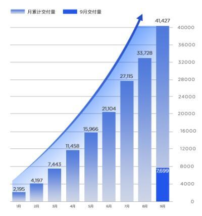 9月交付突破7000大关,同比增长2.8倍,哪吒汽车持续保持加速度增长!