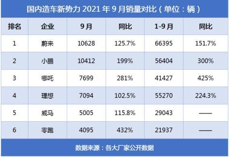 """哪吒汽车9月交付7699台再创新高 """"科技平权""""才是王道"""